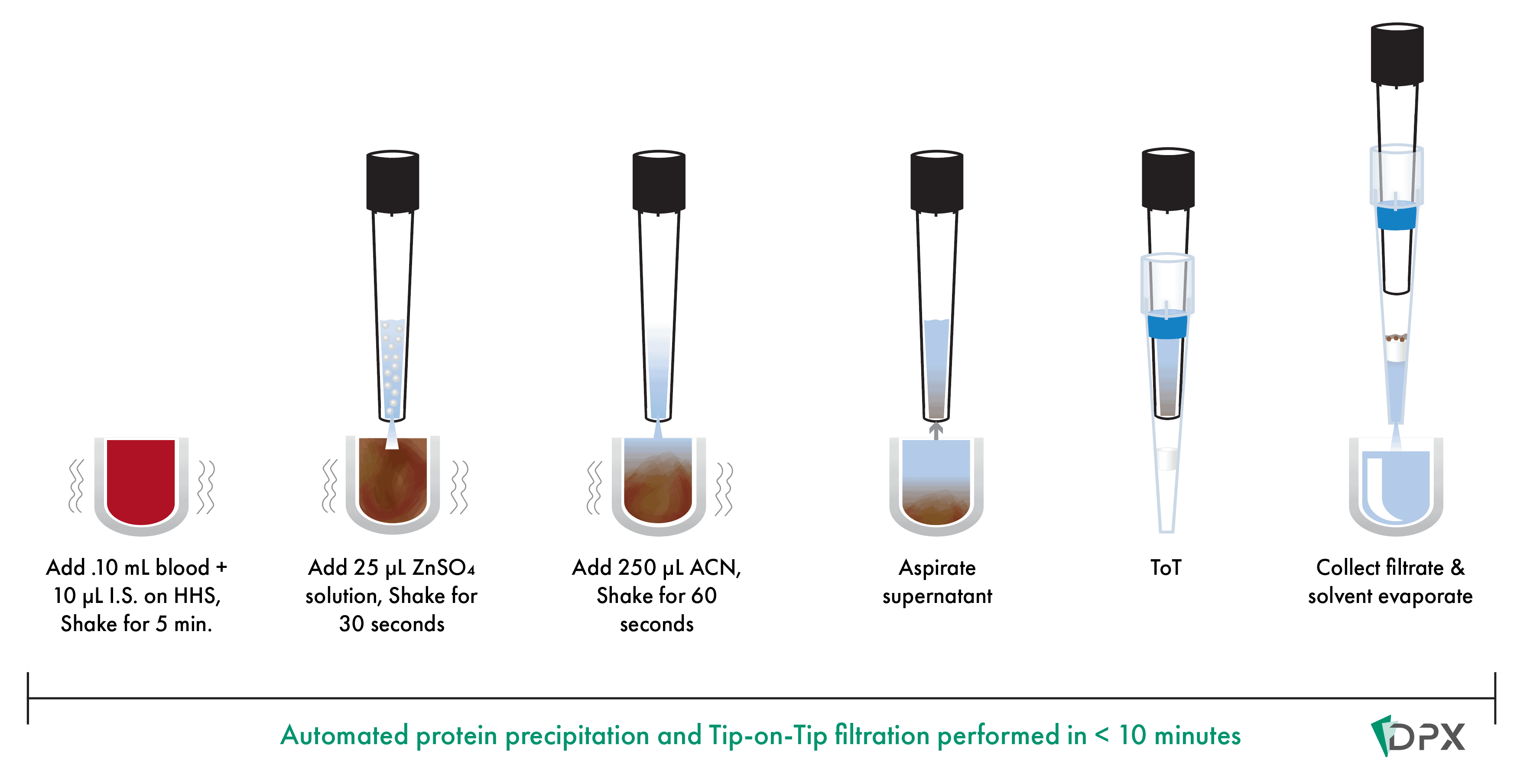 automated protein precipitation and filtration for analysis of drugs in whole blood